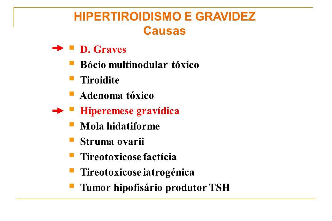 HIPERTIROIDISMO E GRAVIDEZ Causas D. Graves Bócio multinodular tóxico Tiroidite Adenoma tóxico Hiperemese gravídica Mola hidatiforme Struma ovarii Tir
