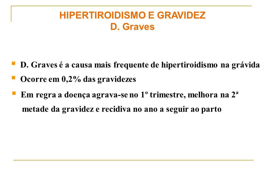 D. Graves é a causa mais frequente de hipertiroidismo na grávida Ocorre em 0,2% das gravidezes HIPERTIROIDISMO E GRAVIDEZ D. Graves Em regra a doença