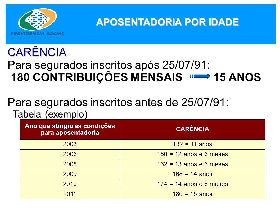 CARÊNCIA Para segurados inscritos após 25/07/91: 180 CONTRIBUIÇÕES MENSAIS 15 ANOS Para segurados inscritos antes de 25/07/91: Tabela (exemplo) Ano qu