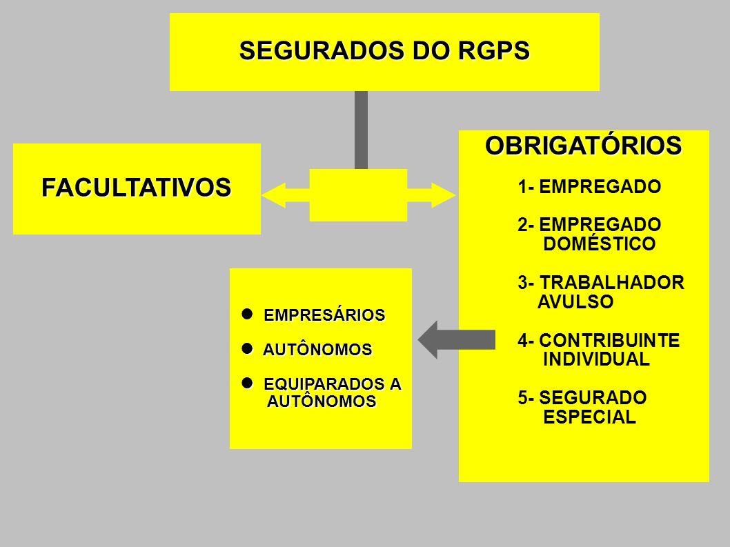 OBRIGATÓRIOS 1- EMPREGADO 2- EMPREGADO DOMÉSTICO 3- TRABALHADOR AVULSO 4- CONTRIBUINTE INDIVIDUAL 5- SEGURADO ESPECIAL FACULTATIVOS EMPRESÁRIOS AUTÔNO