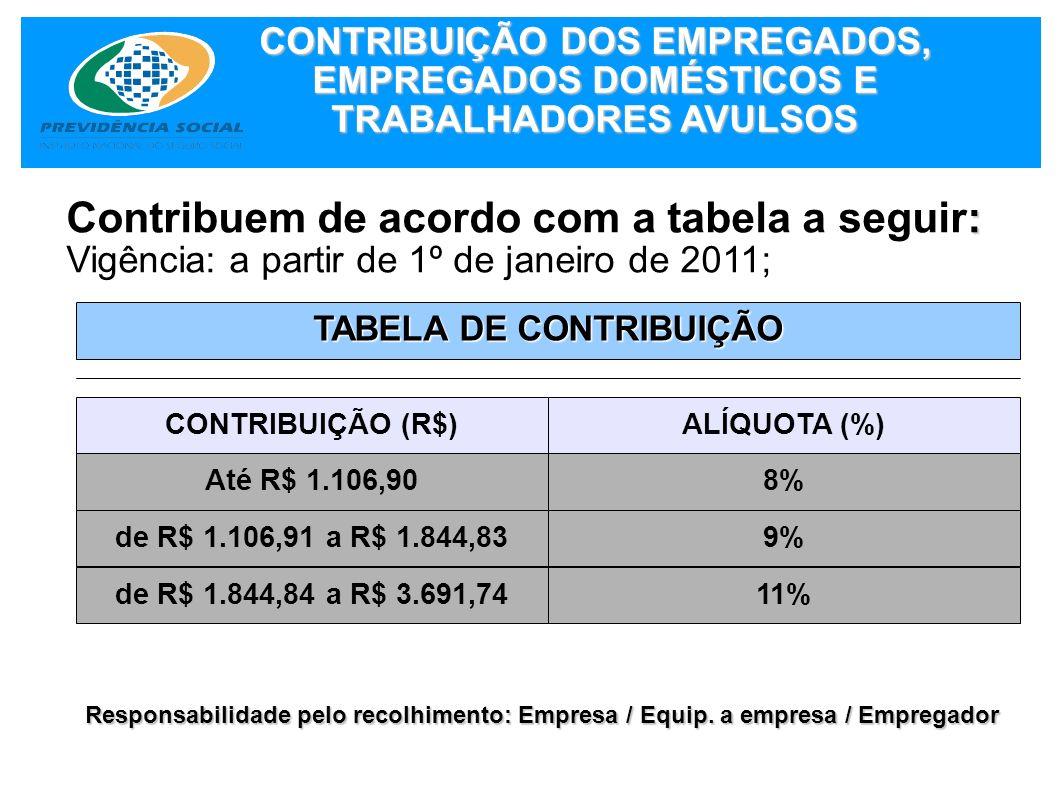 : Contribuem de acordo com a tabela a seguir: Vigência: a partir de 1º de janeiro de 2011; CONTRIBUIÇÃO DOS EMPREGADOS, EMPREGADOS DOMÉSTICOS E TRABAL