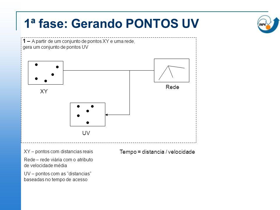 1ª fase: Gerando PONTOS UV XY – pontos com distancias reais Rede – rede viária com o atributo de velocidade média UV – pontos com as distancias basead