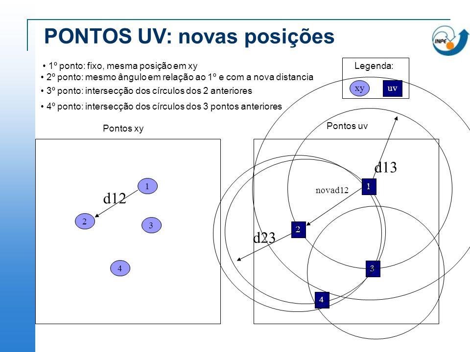 PONTOS UV: novas posições 1 1 2 3 4 d12 novad12 2 3 4 d13 d23 4º ponto: intersecção dos círculos dos 3 pontos anteriores 3º ponto: intersecção dos cír