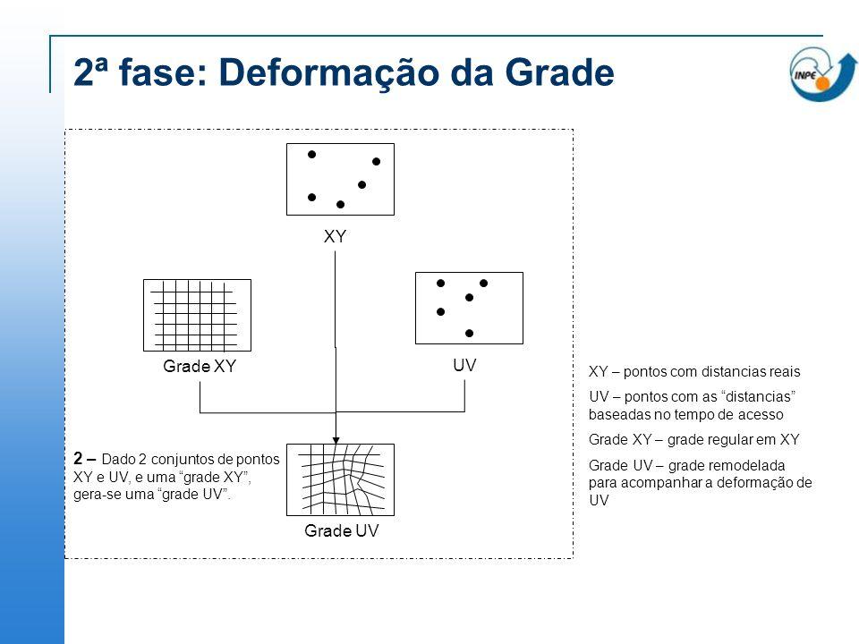 2ª fase: Deformação da Grade XYUV Grade XYGrade UV 2 – Dado 2 conjuntos de pontos XY e UV, e uma grade XY, gera-se uma grade UV. XY – pontos com dista