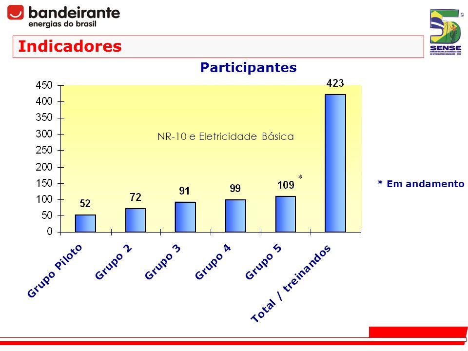 Participantes * * Em andamento Indicadores NR-10 e Eletricidade Básica