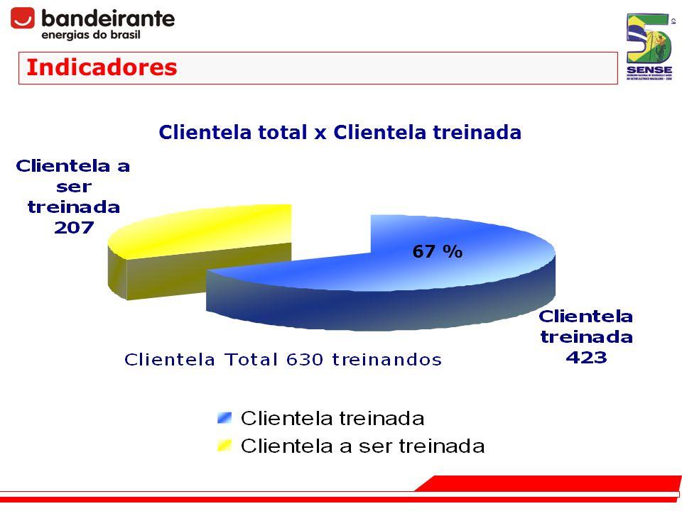 Clientela total x Clientela treinada Indicadores 67 %