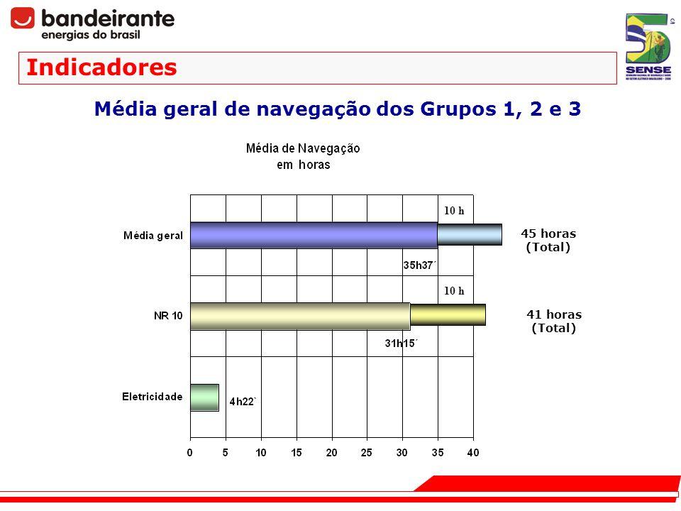 Média geral de navegação dos Grupos 1, 2 e 3 Indicadores 45 horas (Total) 41 horas (Total) 10 h