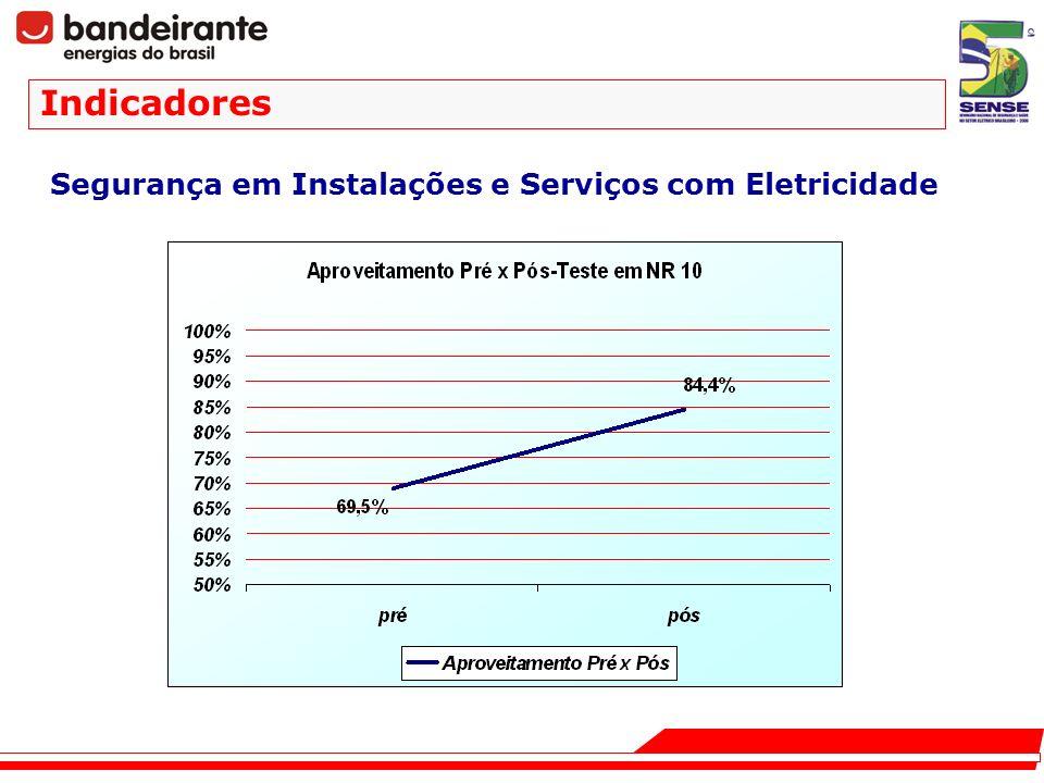 Segurança em Instalações e Serviços com Eletricidade Indicadores