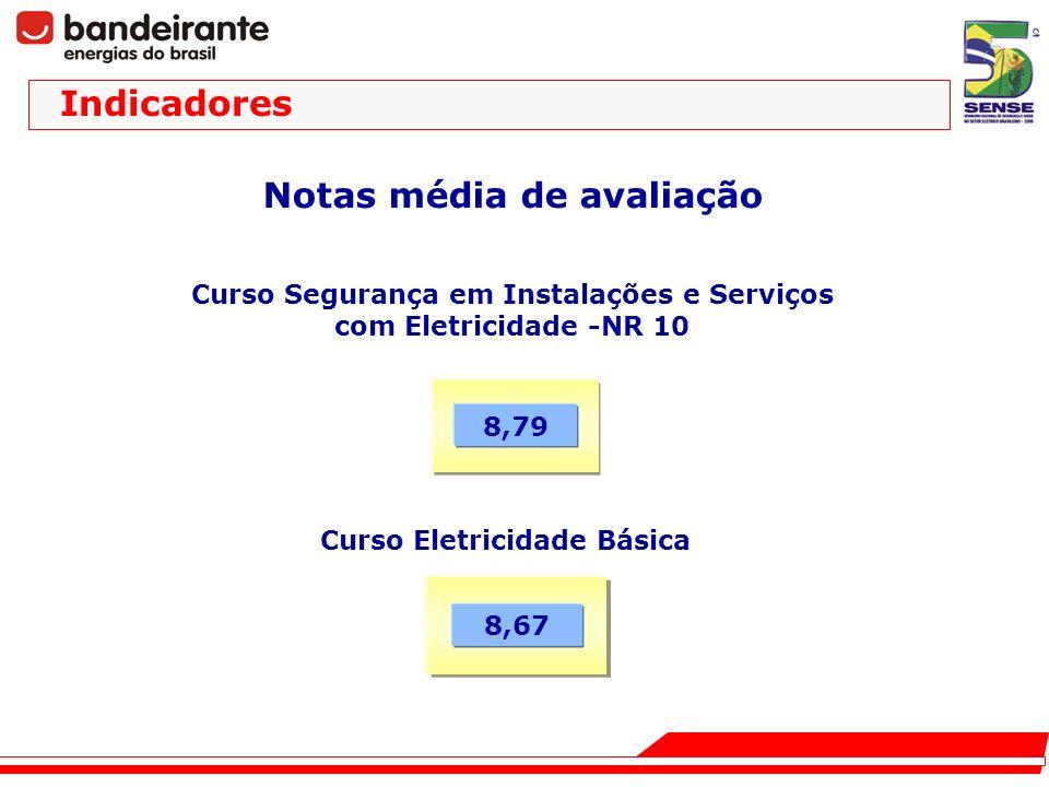 Notas média de avaliação Curso Segurança em Instalações e Serviços com Eletricidade -NR 10 Curso Eletricidade Básica 8,67 8,79 Indicadores