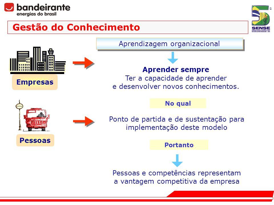 Pessoas Ponto de partida e de sustentação para implementação deste modelo Empresas No qual Pessoas e competências representam a vantagem competitiva d