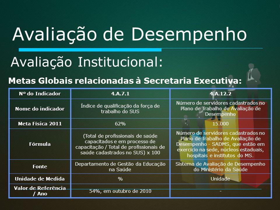 Avaliação Institucional: Avaliação de Desempenho Nº do Indicador 4.A.7.14.A.12.2 Nome do indicador Índice de qualificação da força de trabalho do SUS