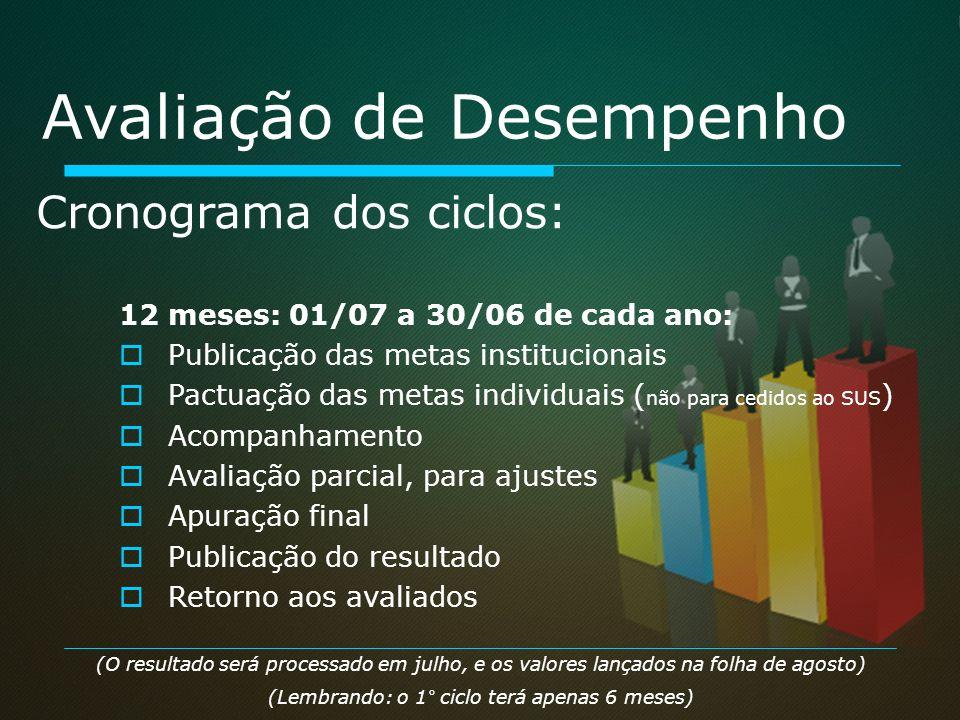 12 meses: 01/07 a 30/06 de cada ano: Publicação das metas institucionais Pactuação das metas individuais ( não para cedidos ao SUS ) Acompanhamento Av