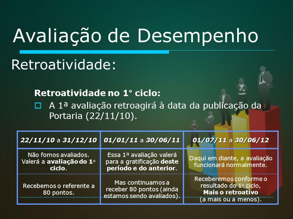 Retroatividade no 1° ciclo: A 1ª avaliação retroagirá à data da publicação da Portaria (22/11/10). Retroatividade: Avaliação de Desempenho 22/11/10 a