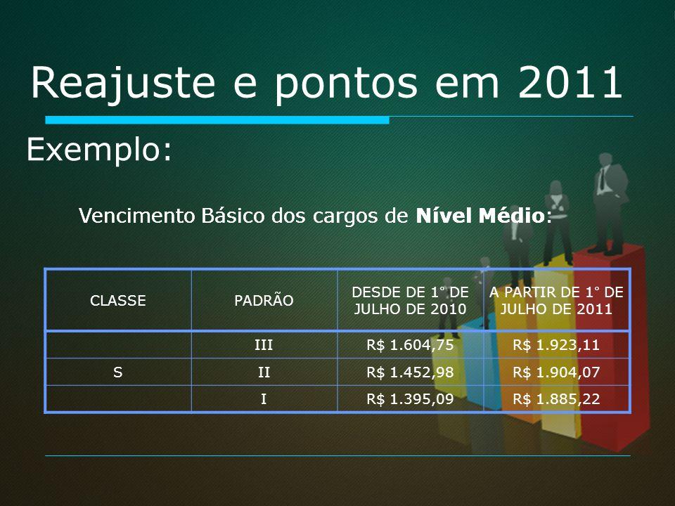 Reajuste e pontos em 2011 Exemplo: Vencimento Básico dos cargos de Nível Médio: CLASSEPADRÃO DESDE DE 1° DE JULHO DE 2010 A PARTIR DE 1° DE JULHO DE 2