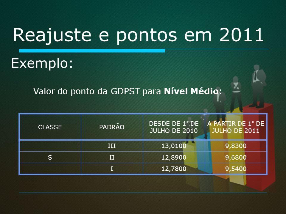 Reajuste e pontos em 2011 CLASSEPADRÃO DESDE DE 1° DE JULHO DE 2010 A PARTIR DE 1° DE JULHO DE 2011 III13,01009,8300 SII12,89009,6800 I12,78009,5400 E