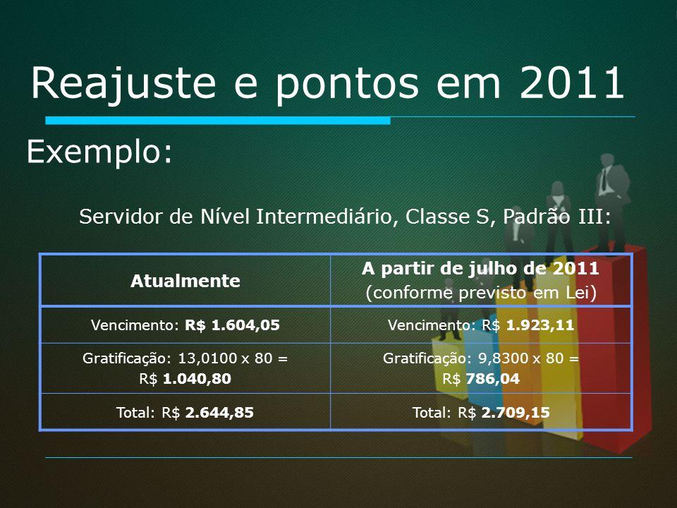 Reajuste e pontos em 2011 Atualmente A partir de julho de 2011 (conforme previsto em Lei) Vencimento: R$ 1.604,05Vencimento: R$ 1.923,11 Gratificação: