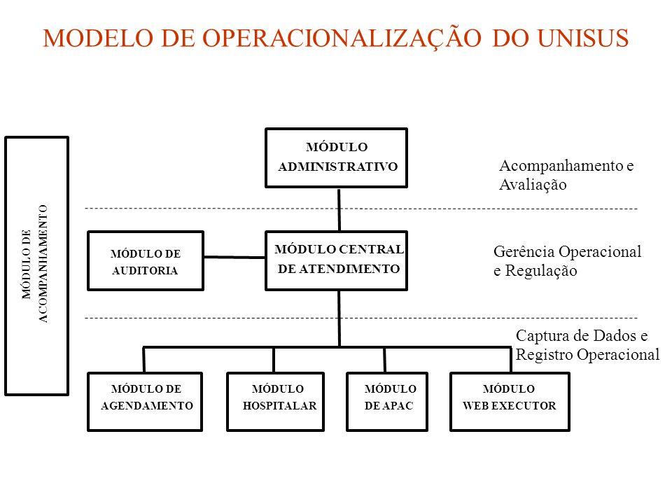 Acompanhamento e Avaliação Gerência Operacional e Regulação Captura de Dados e Registro Operacional MÓDULO DE ACOMPANHAMENTO MÓDULO ADMINISTRATIVO MÓDULO CENTRAL DE ATENDIMENTO MÓDULO DE AUDITORIA MÓDULO DE AGENDAMENTO MÓDULO HOSPITALAR MÓDULO DE APAC MÓDULO WEB EXECUTOR MODELO DE OPERACIONALIZAÇÃO DO UNISUS
