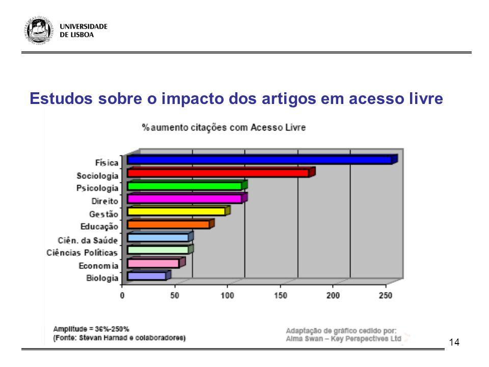 14 Estudos sobre o impacto dos artigos em acesso livre