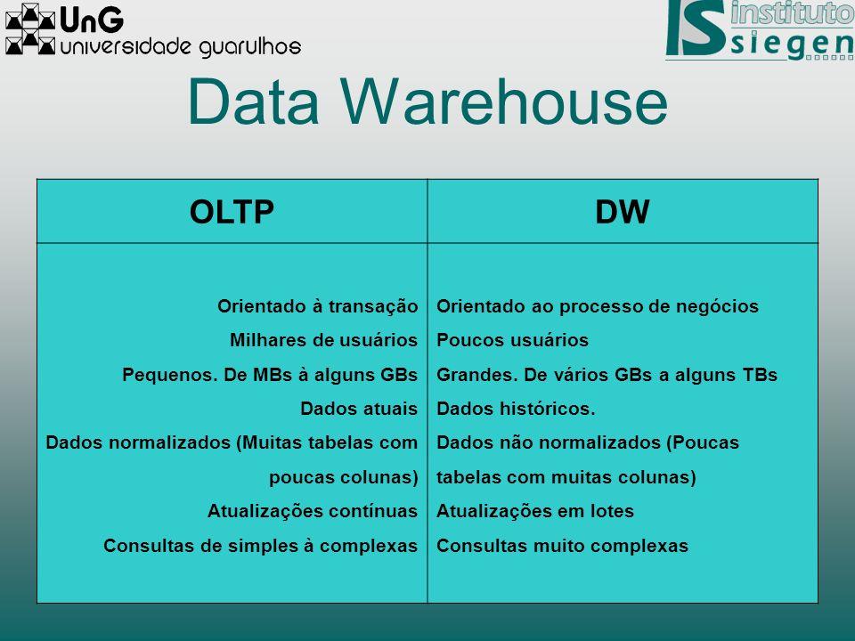 Data Warehouse OLTPDW Orientado à transação Milhares de usuários Pequenos. De MBs à alguns GBs Dados atuais Dados normalizados (Muitas tabelas com pou
