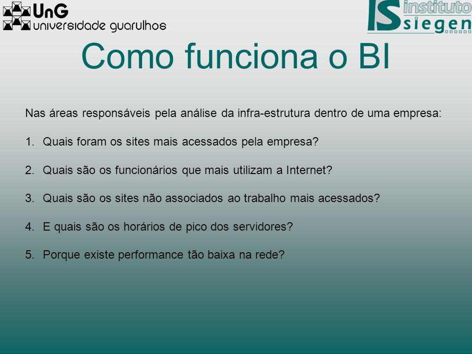 Como funciona o BI Nas áreas responsáveis pela análise da infra-estrutura dentro de uma empresa: 1.Quais foram os sites mais acessados pela empresa? 2