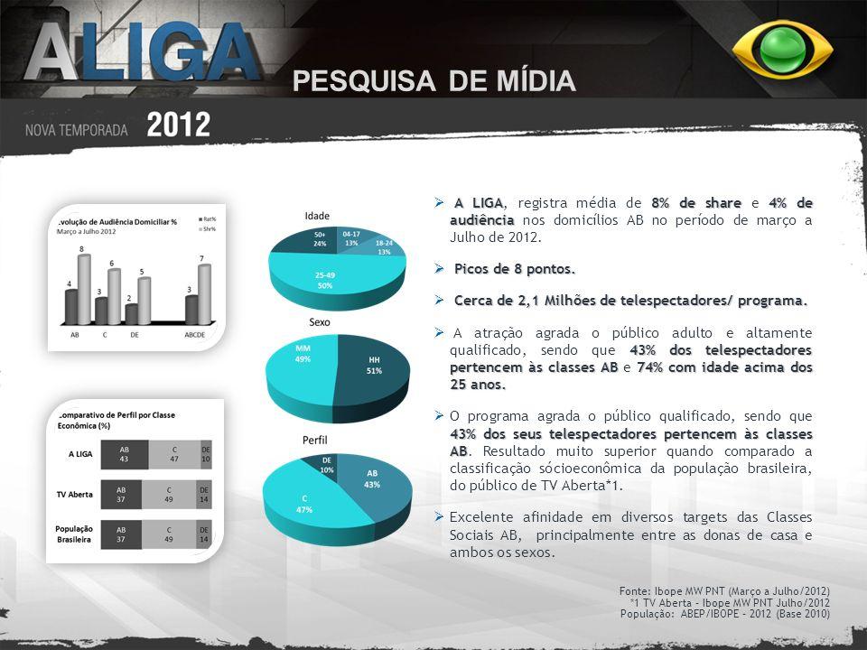 A LIGA8% de share 4% de audiência A LIGA, registra média de 8% de share e 4% de audiência nos domicílios AB no período de março a Julho de 2012. Picos