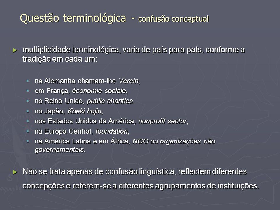 Questão terminológica - confusão conceptual multiplicidade terminológica, varia de país para país, conforme a tradição em cada um: multiplicidade term