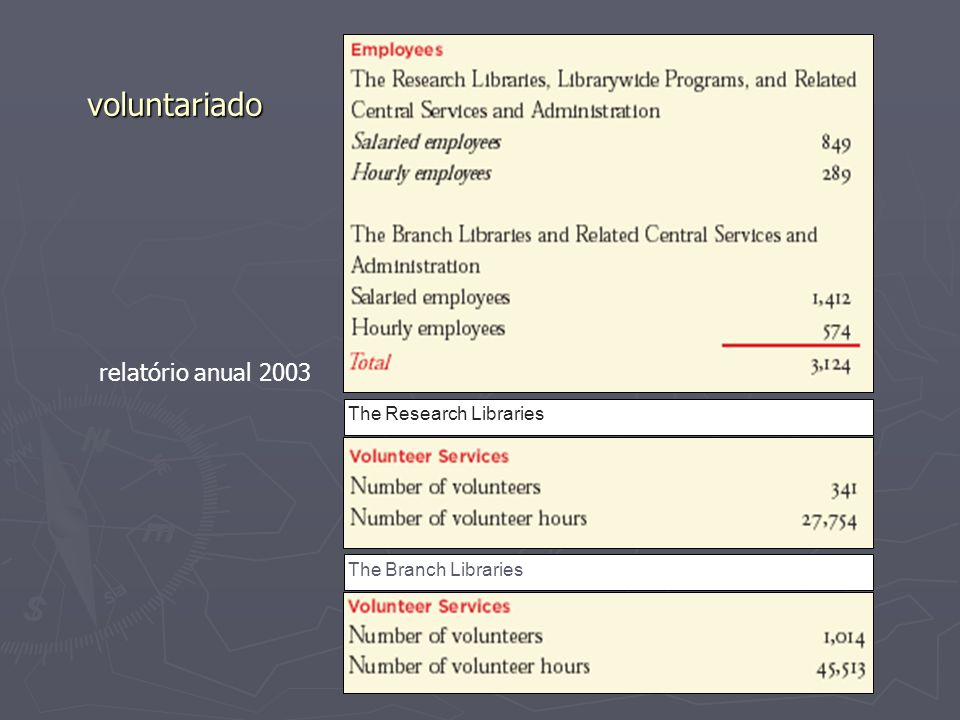 voluntariado The Research Libraries The Branch Libraries relatório anual 2003