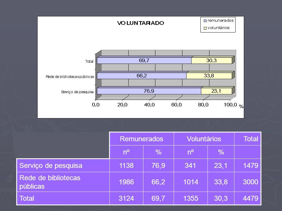 RemuneradosVoluntáriosTotal nº% % Serviço de pesquisa113876,934123,11479 Rede de bibliotecas públicas 198666,2101433,83000 Total312469,7135530,34479