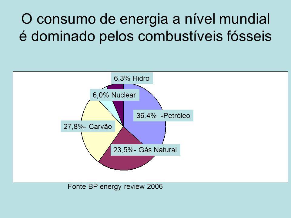 O consumo de energia a nível mundial é dominado pelos combustíveis fósseis 36.4% -Petróleo 23,5%- Gás Natural 27,8%- Carvão 6,0% Nuclear 6,3% Hidro Fo