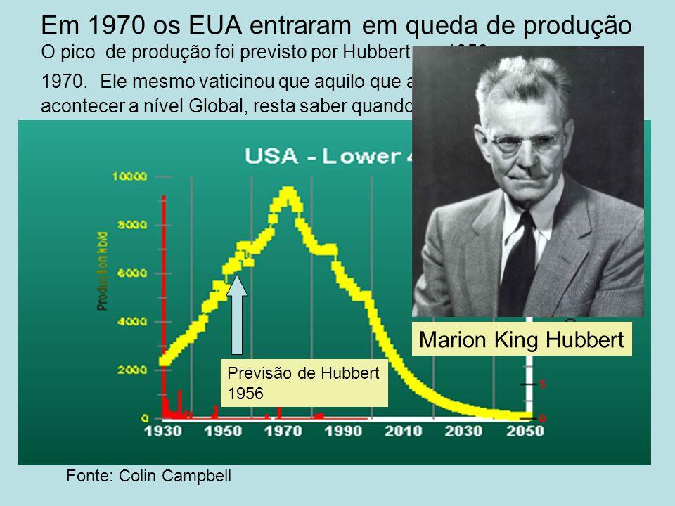Em 1970 os EUA entraram em queda de produção O pico de produção foi previsto por Hubbert em 1956 e ocorreu em 1970. Ele mesmo vaticinou que aquilo que