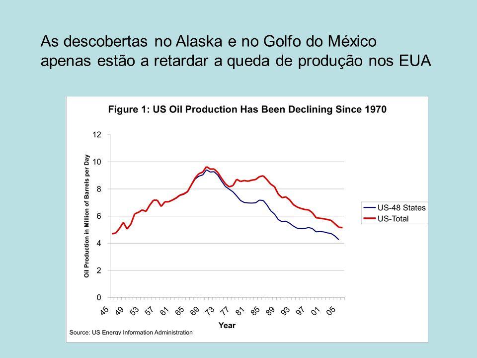 As descobertas no Alaska e no Golfo do México apenas estão a retardar a queda de produção nos EUA