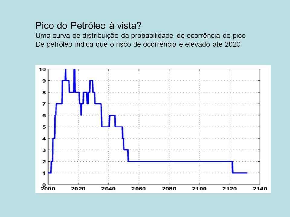 Pico do Petróleo à vista? Uma curva de distribuição da probabilidade de ocorrência do pico De petróleo indica que o risco de ocorrência é elevado até