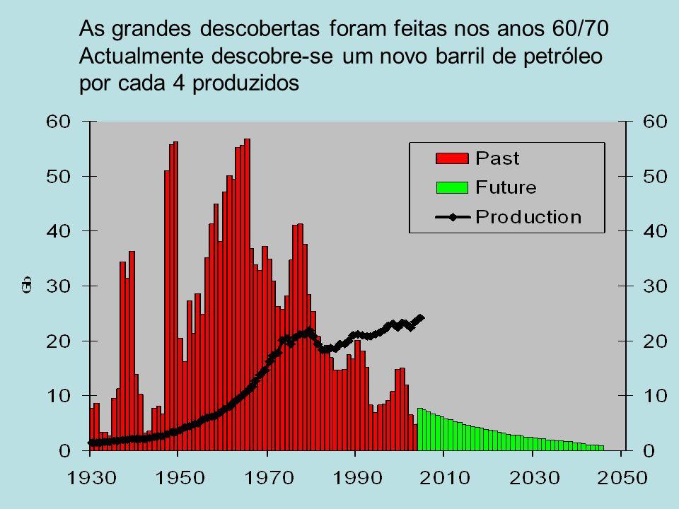 As grandes descobertas foram feitas nos anos 60/70 Actualmente descobre-se um novo barril de petróleo por cada 4 produzidos