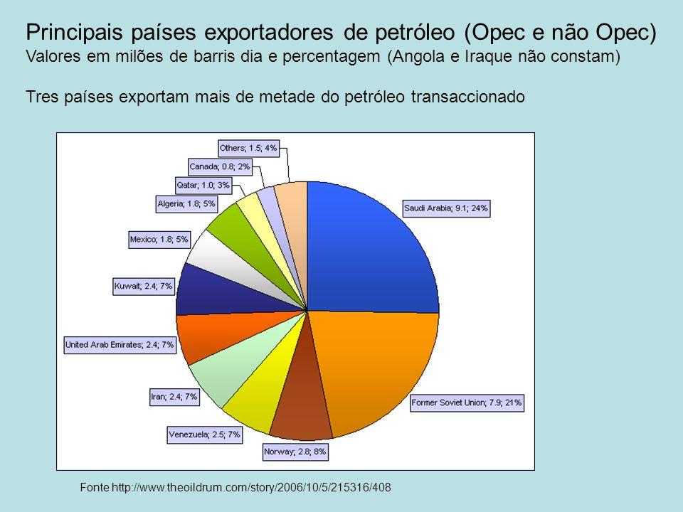 Fonte http://www.theoildrum.com/story/2006/10/5/215316/408 Principais países exportadores de petróleo (Opec e não Opec) Valores em milões de barris di