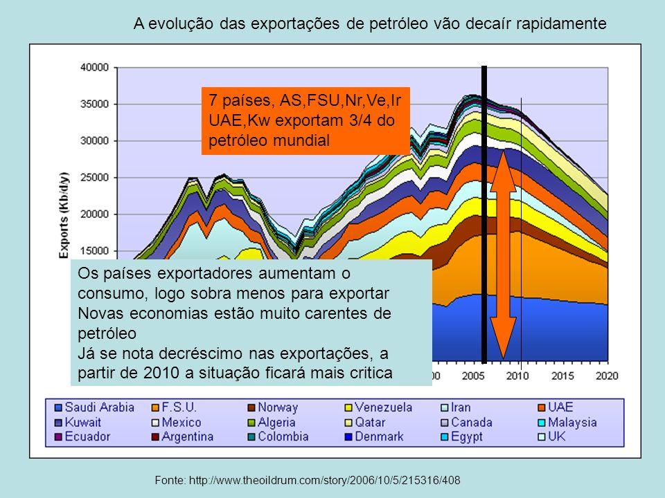 Fonte: http://www.theoildrum.com/story/2006/10/5/215316/408 A evolução das exportações de petróleo vão decaír rapidamente Os países exportadores aumen