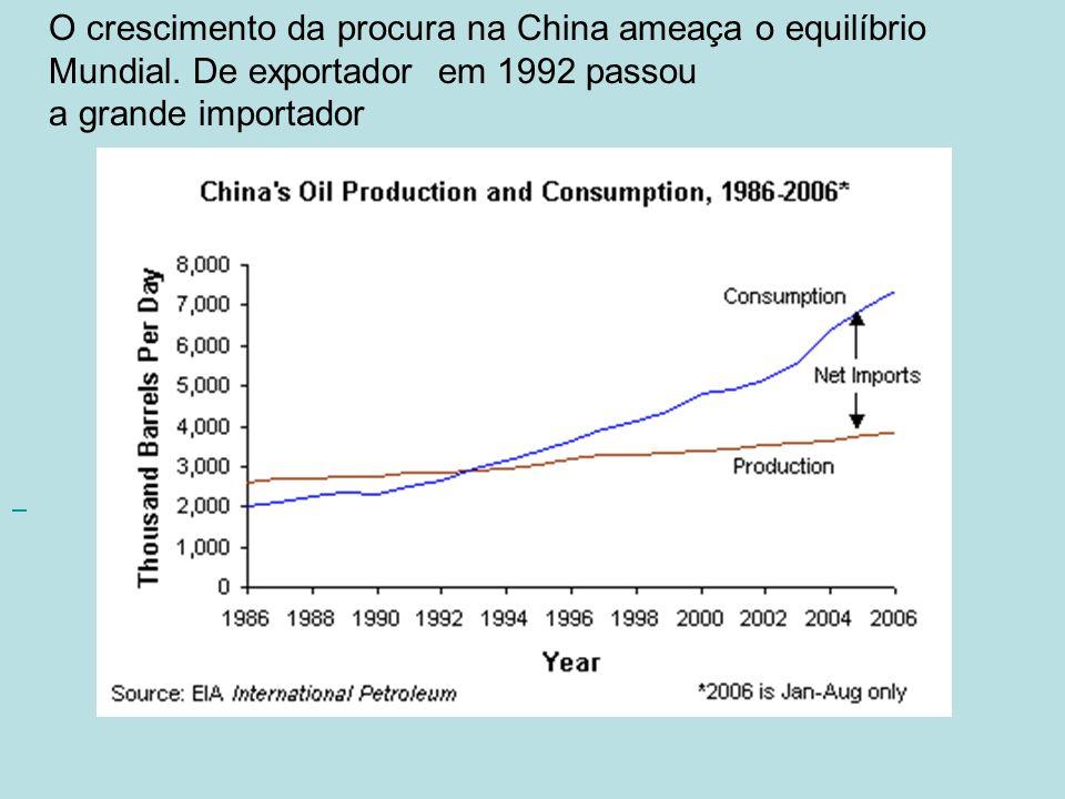. O crescimento da procura na China ameaça o equilíbrio Mundial. De exportador em 1992 passou a grande importador