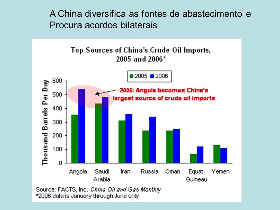 A China diversifica as fontes de abastecimento e Procura acordos bilaterais