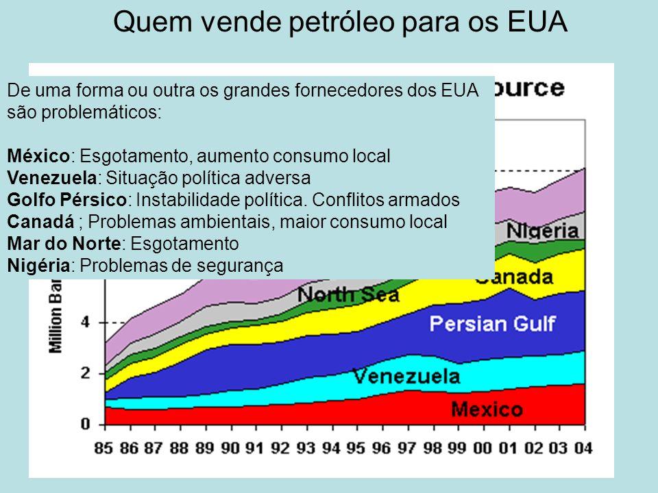 . De uma forma ou outra os grandes fornecedores dos EUA são problemáticos: México: Esgotamento, aumento consumo local Venezuela: Situação política adv