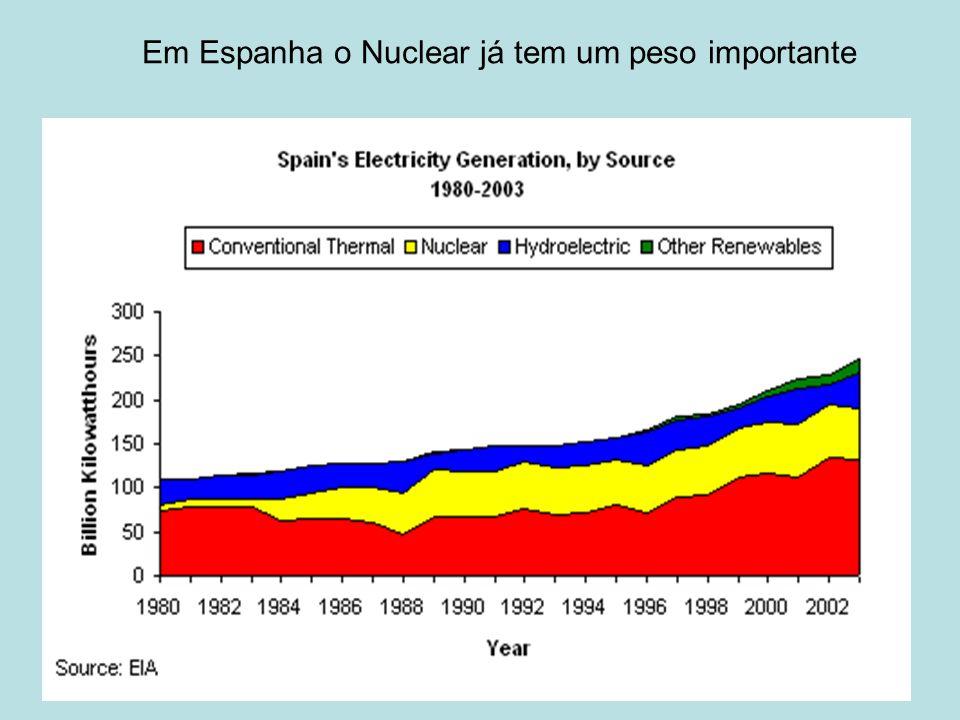 . Em Espanha o Nuclear já tem um peso importante