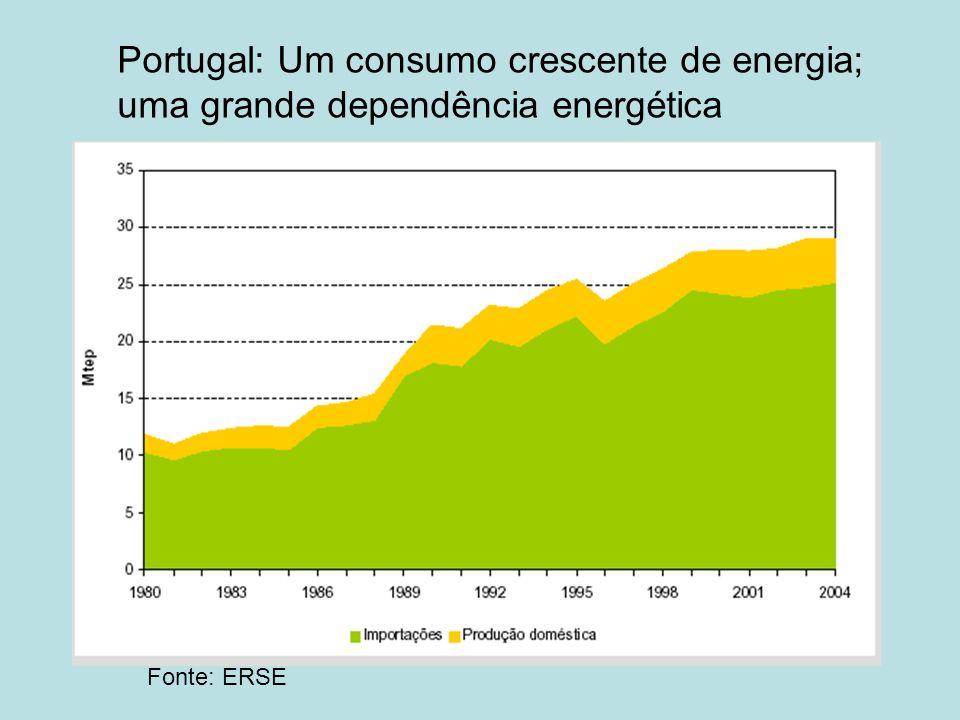 Portugal: Um consumo crescente de energia; uma grande dependência energética Fonte: ERSE