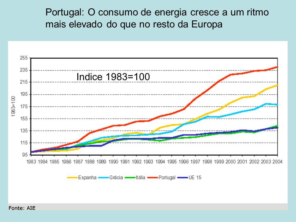 Portugal: O consumo de energia cresce a um ritmo mais elevado do que no resto da Europa Indice 1983=100