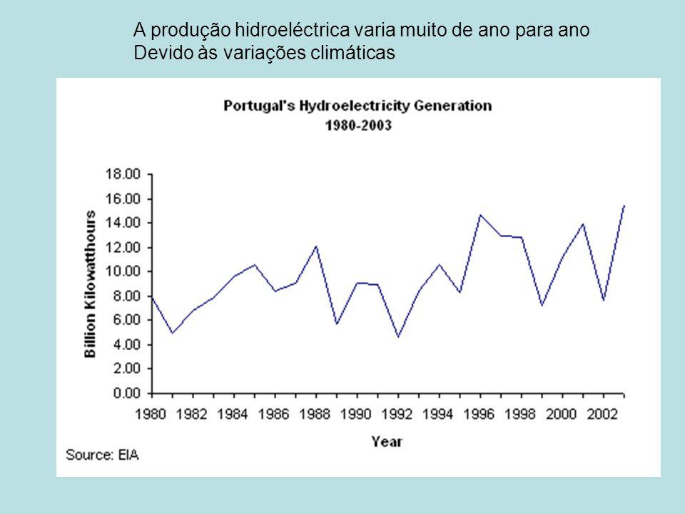 A produção hidroeléctrica varia muito de ano para ano Devido às variações climáticas