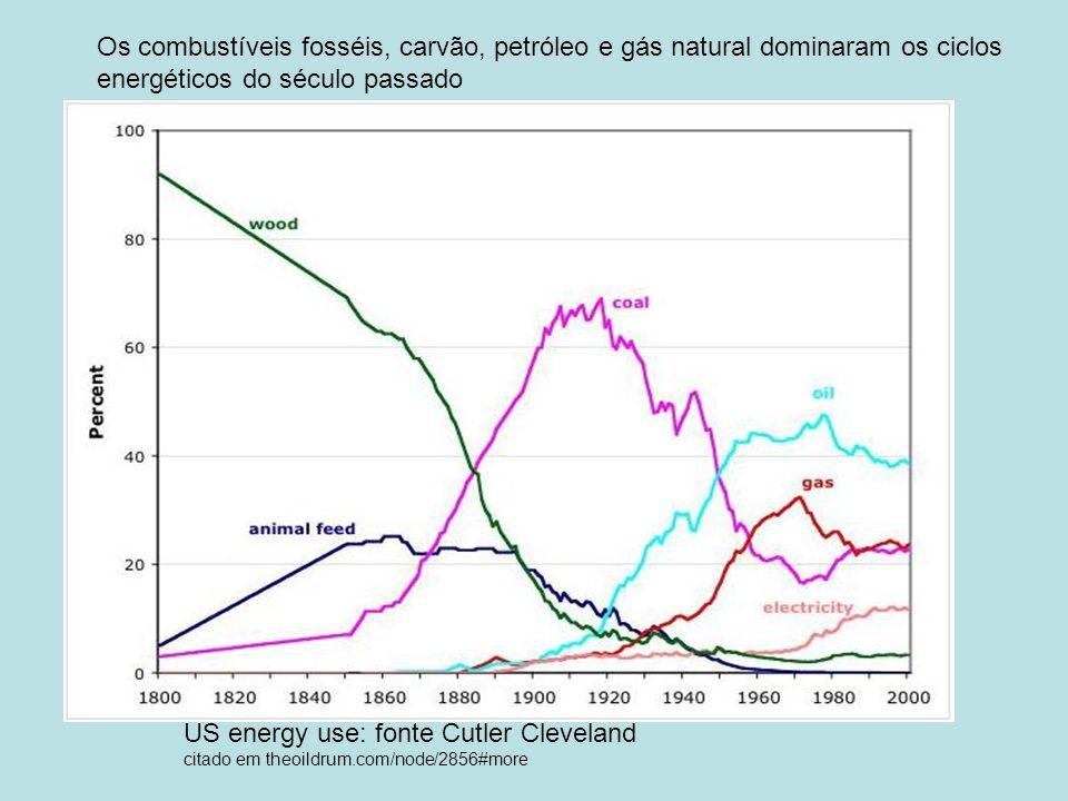 US energy use: fonte Cutler Cleveland citado em theoildrum.com/node/2856#more Os combustíveis fosséis, carvão, petróleo e gás natural dominaram os cic