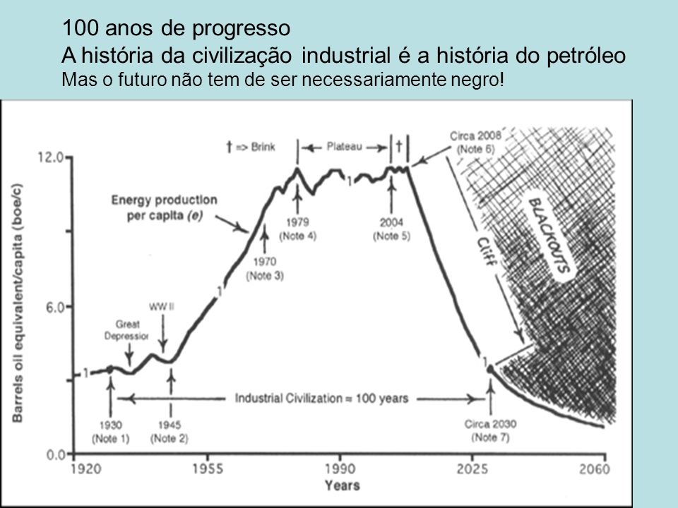 100 anos de progresso A história da civilização industrial é a história do petróleo Mas o futuro não tem de ser necessariamente negro!