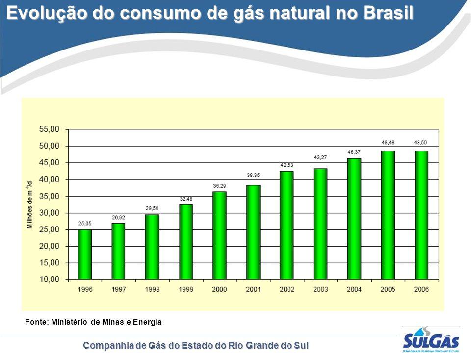 Companhia de Gás do Estado do Rio Grande do Sul Evolução do consumo de gás natural no Brasil Evolução do consumo de gás natural no Brasil Fonte: Minis