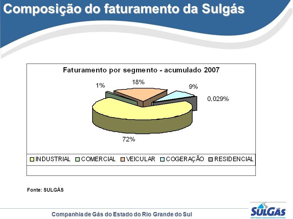 Companhia de Gás do Estado do Rio Grande do Sul Composição do faturamento da Sulgás Fonte: SULGÁS