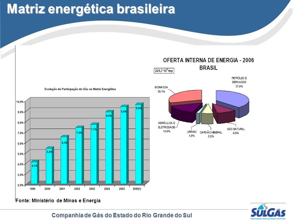 Companhia de Gás do Estado do Rio Grande do Sul Matriz energética brasileira Matriz energética brasileira Fonte: Balanço Energético Consolidado em 200