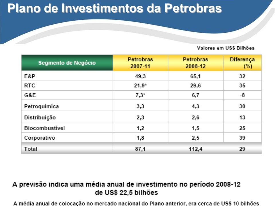 Companhia de Gás do Estado do Rio Grande do Sul Plano de Investimentos da Petrobras Fonte: Petrobras