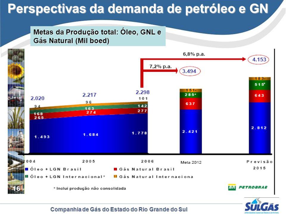 Companhia de Gás do Estado do Rio Grande do Sul Perspectivas da demanda de petróleo e GN Metas da Produção total: Óleo, GNL e Gás Natural (Mil boed)