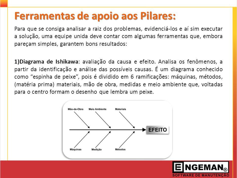 Ferramentas de apoio aos Pilares: Para que se consiga analisar a raiz dos problemas, evidenciá-los e aí sim executar a solução, uma equipe unida deve